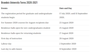 Brandeis University Term 2020-2021